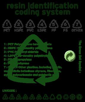 Resin_identification_code