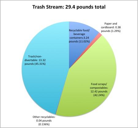 wasteaudit-trash